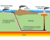 Breathing? Thank volcanoes, tectonics and bacteria