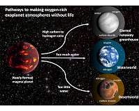 Study warns of 'oxygen false positives' in search for signs of life on other planets