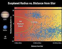 Hubble finds faraway planet vanishing at record speed