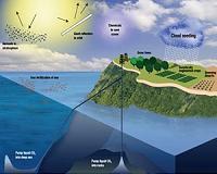 Схема взаимодействия различных геоинженерных методов: углекислый газ закачивается под землю, в стратосфере...