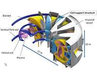 Lose weight of fusion reactor component