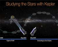 NASA's Kepler Spacecraft Pauses Science Observations to Download Science Data