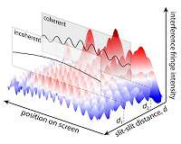Research demonstrates method to alter coherence of light