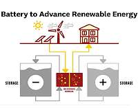 USC scientists develop a better redox flow battery
