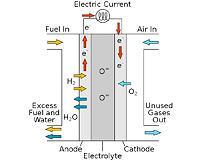 Схема работы твердооксидного топливного элемента.
