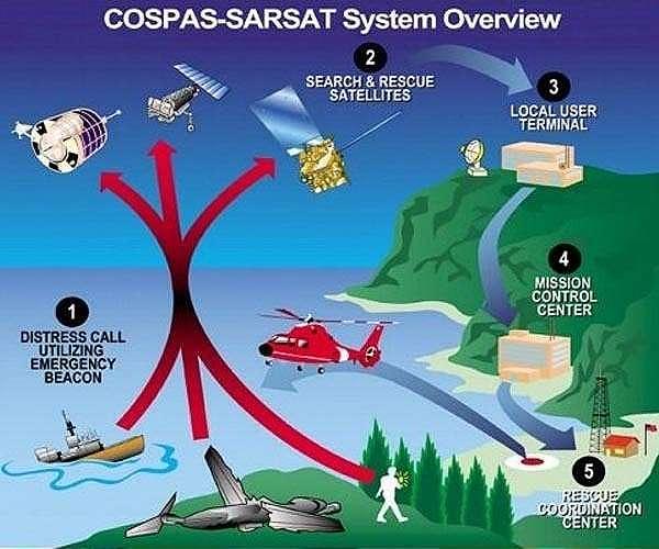 cospas-sarsat-distress-calls-ships-aircraft-hg.jpg