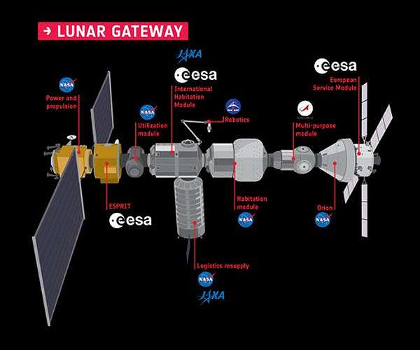 esa-nasa-jaxa-russia-canada-lunar-gateway-concept-diagram-modules-hg.jpg