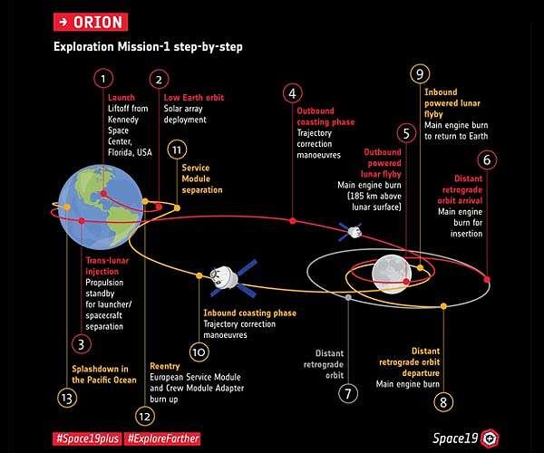 esa-orion-lunar-profile-chart-hg.jpg