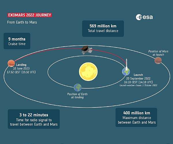 exomars-2022-journey-orbit-parth-chart-hg.jpg