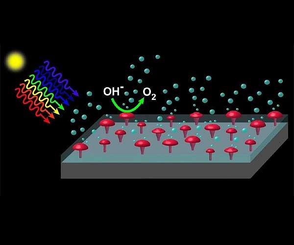Making clean hydrogen is hard, but researchers just solved a major hurdle