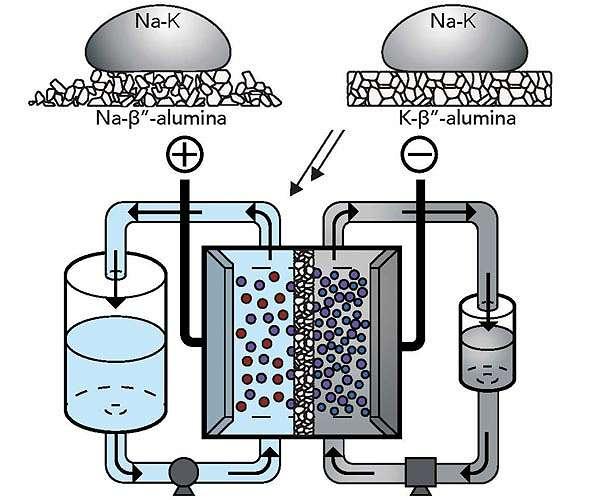 high-voltage-flow-battery-room-temperature-liquid-metal-sodium-potassium-alloy-hg.jpg
