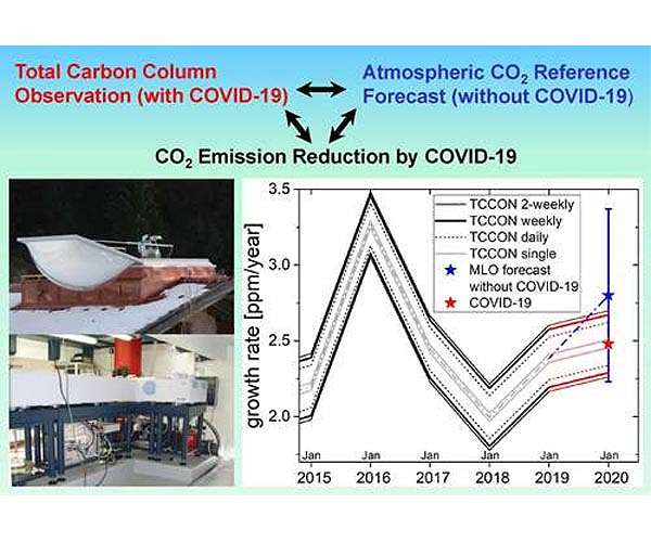 CO2 emission reductions are not yet detectable in atmosphere from Covid shutdowns - Space Daily