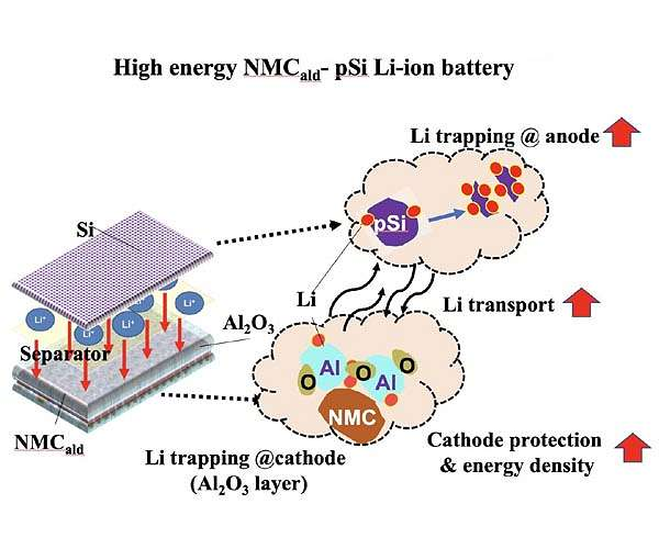 rice-lithium-ion-silicon-anodes-alumina-layer-battery-hg.jpg
