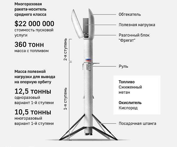 Russian Launch Vehicles and their Spacecraft: Thoughts & News - Page 21 Roscosmos-amur-methane-powered-rocket-reuseable-hg