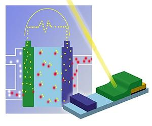 Catalyst Uses Use Iron To Split Hydrogen Gas And Make Electricity