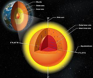 A research team from the University of Illinois and colleagues in China found earth's inner core has an inner core of its own, with crystals aligned in a different direction. Image courtesy Lachina Publishing Services.