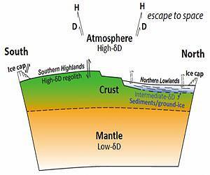 Martian water reservoirs
