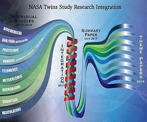 NASA Twins Study Team Begins Integrating Results